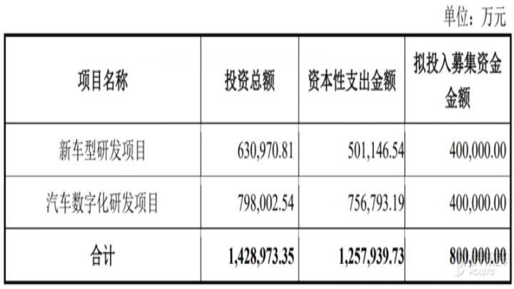 长城汽车募集80亿元 用于新车型/数字化研发