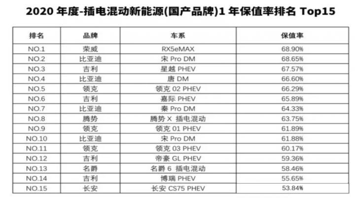 5月保值率放榜!荣威ei6、MG6 PHEV实力霸榜,品牌保值率稳步提升