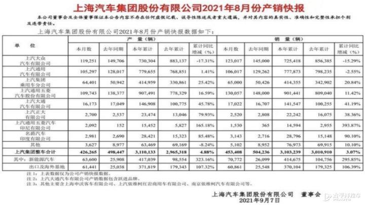 上汽集团8月销量 新能源车型年同比增长295.85%