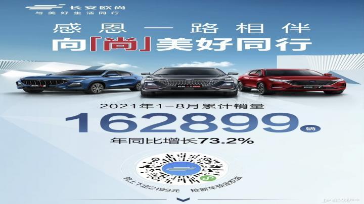 长安欧尚公布1-8月销量数据 年同比增长73.2%